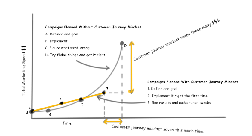 How Customer Journey Mindset Reduces Marketing Costs